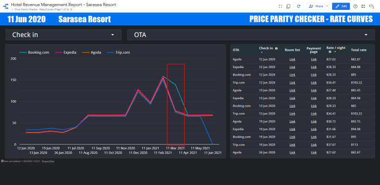 a price partiy issue found using the line graph